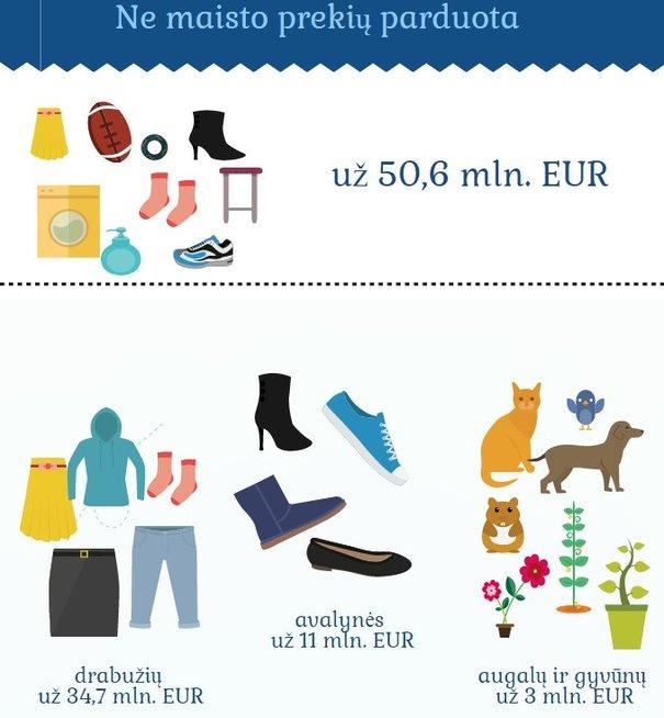 Prekybos apyvarta ne maisto prekėmis (nuotr. Lietuvos statistikos departamento)