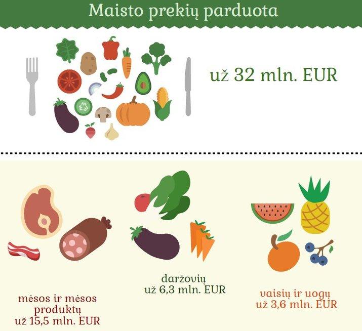Prekybos apyvarta maisto prekėmis (nuotr. Lietuvos statistikos departamento)