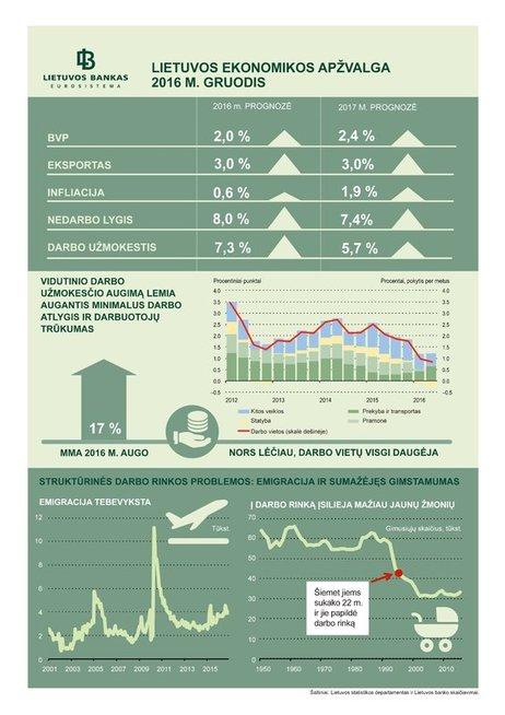 Lietuvos ekonomikos apžvalga 2016 m.