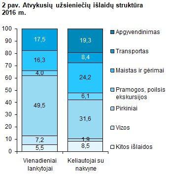 Užsieniečių išlaidų struktūra