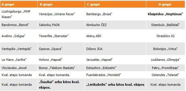 FIBA Čempionų lygos burtai (nuotr. basketnews.lt)