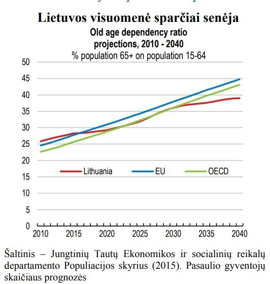 EBPO duomenys
