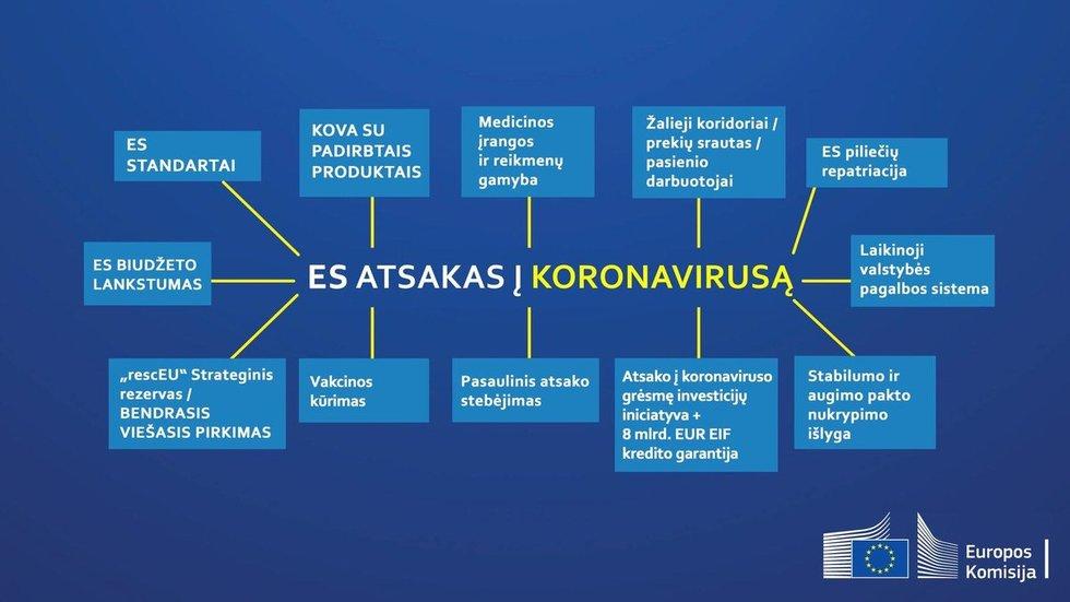 Europos Sąjungos atsakas į koronavirusą