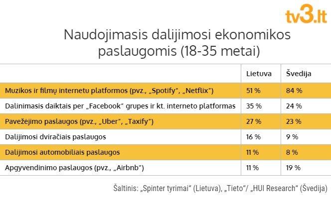 Apklausos duomenys