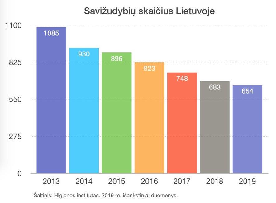 Mažėjantis savižudybių skaičius Lietuvoje