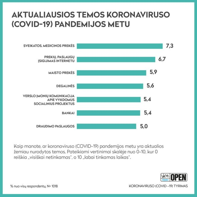 Covid-19 tyrimas (tęsinys): kokios komunikacijos lietuviai ieško karantino informaciniame lauke?