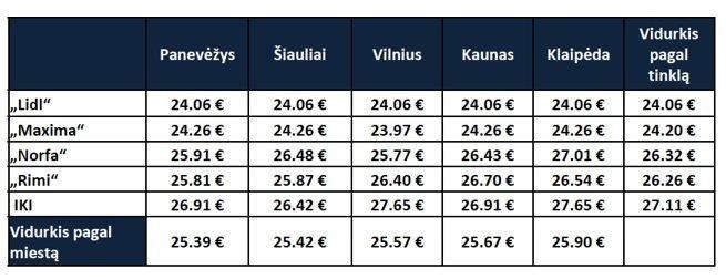 Prekių krepšelio kainos