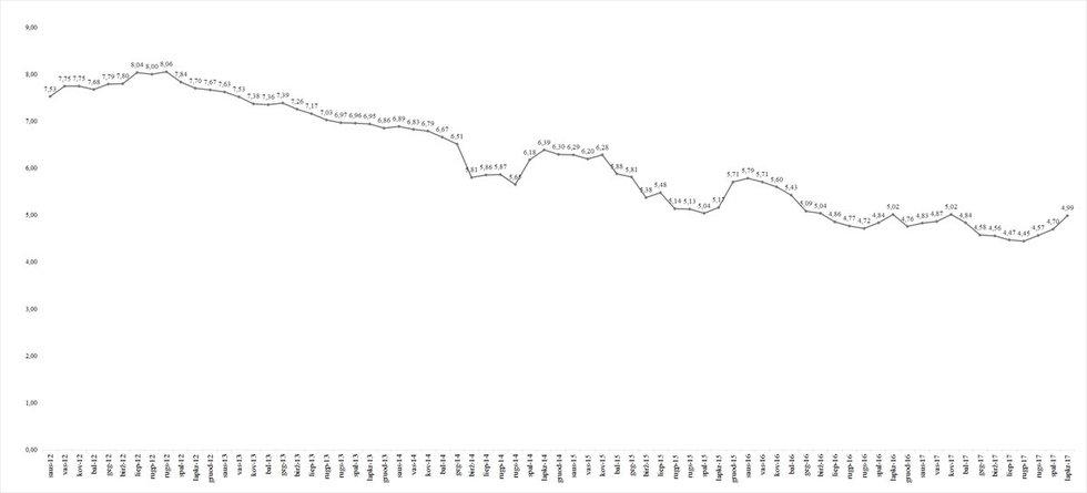 Vidutinė šilumos kaina Lietuvoje 2012-2017 m. (VKEKK nuotr.)