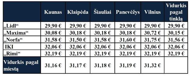 Prekių krepšelio kaina (bendrovės nuotr.)