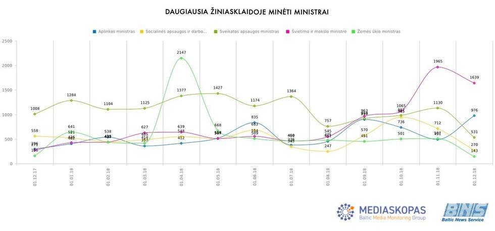 Grafikas (nuotr. BNS)