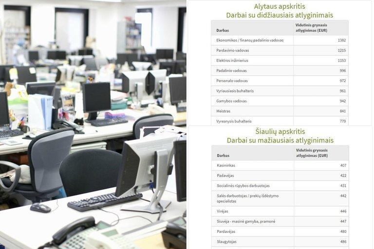Atlyginimai pagal Lietuvos apskritis: ką ir kur dirbti, kad daugiau uždirbtum?  (tv3.lt fotomontažas)
