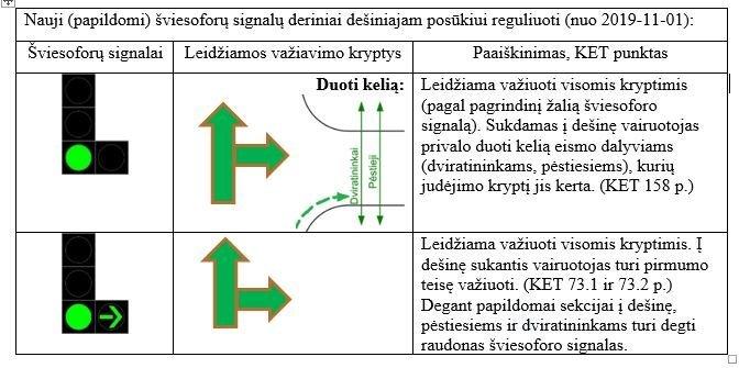 Nauji, papildomi šviesoforų signalų dariniai (nuotr. Susisiekimo ministerijos)