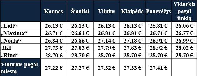 Vidutinė prekių krepšelio kaina pagal prekybos tinklą ir miestą