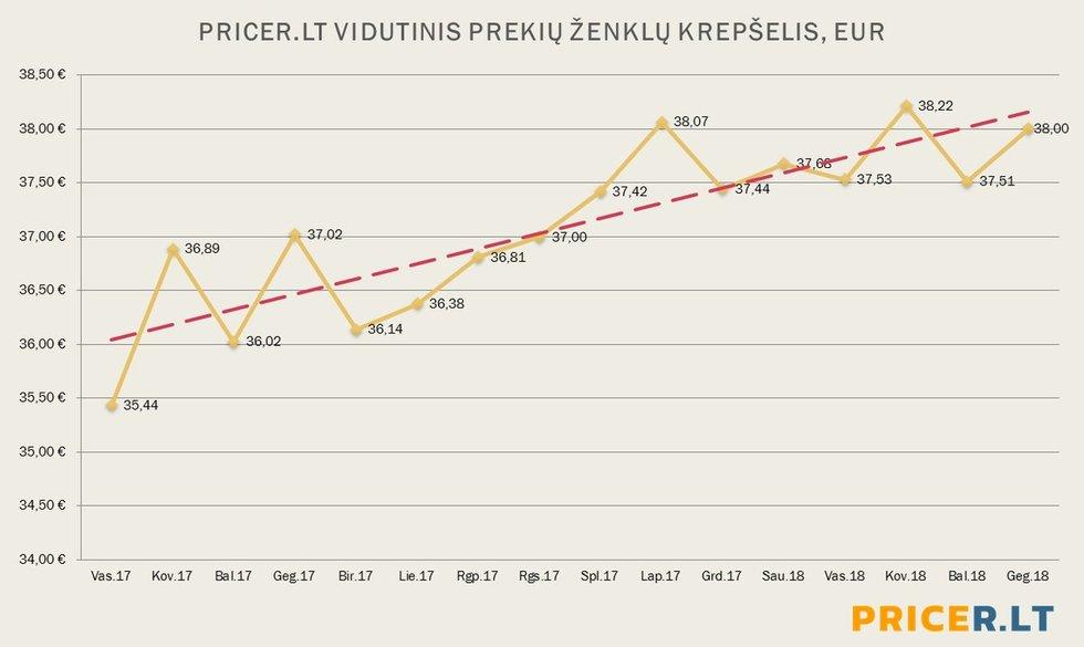 Pricer duomenys