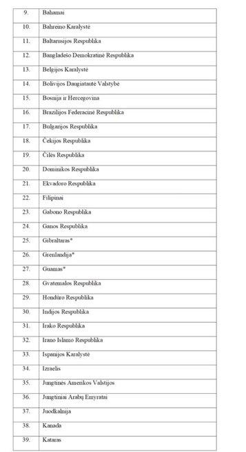 Šalių sąrašas