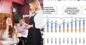 Nemaloni prognozė restoranams: dėl kylančių kainų praras lankytojus