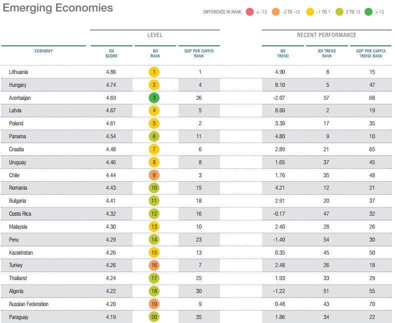 Lietuva - pirma tarp besivystančių šalių