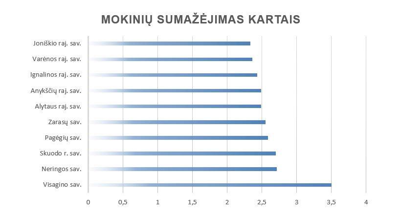 Moksleivių mažėjimas (tv3.lt grafikas)