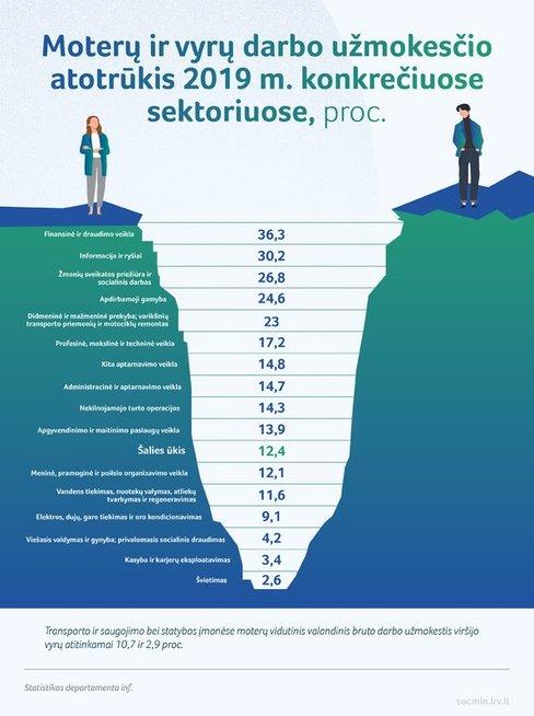 Moterys Lietuvoje uždirba mažiau nei vyrai: įvardijo, kodėl taip yra