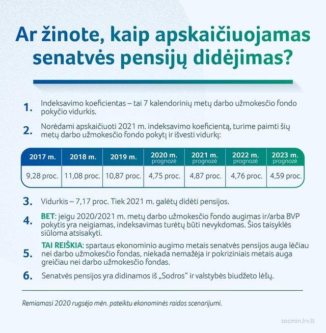 Pensijų indeksavimas