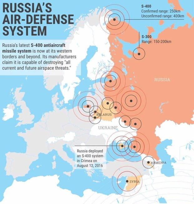 Rusijos oro gynybos sistemos (nuotr. facebook.com)