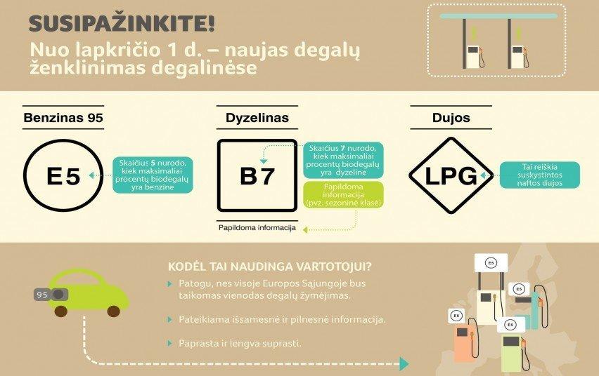Nuo lapkričio keičiasi degalų žymėjimas (nuotr. Energetikos ministerijos)