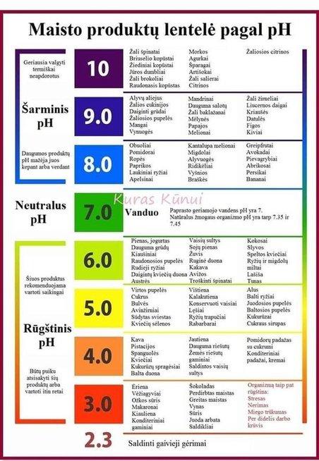 Maisto produktų lentelė pagal pH (Nuotr. Kuras kūnui)