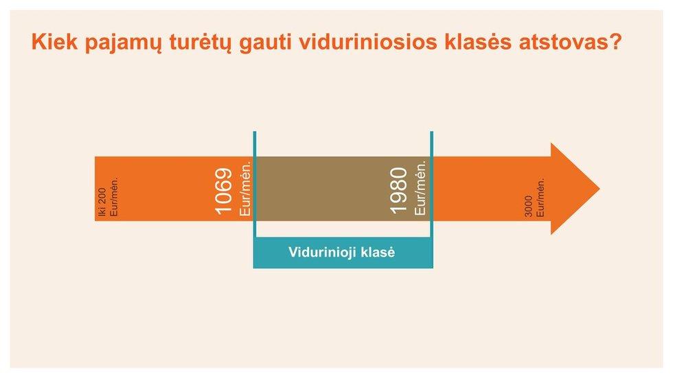 """""""Swedbank"""" tyrimas apie viduriniąją klasę"""