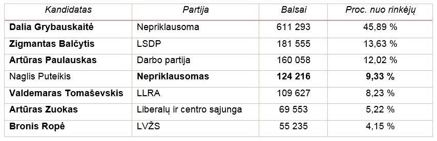 2014 m. prezidento rinkimų rezultatai
