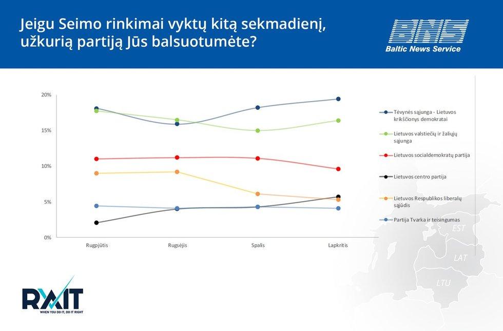 Partijų reitingai (BNS nuotr.)