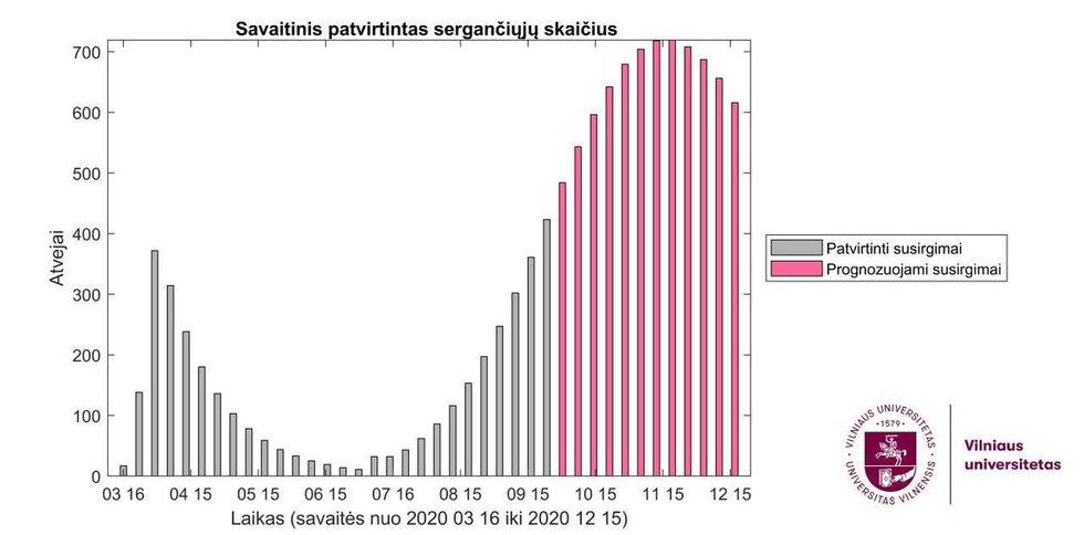 Savaitinis patvirtintų sergančiųjų koronavirusu skaičius. Prognozinis grafikas.