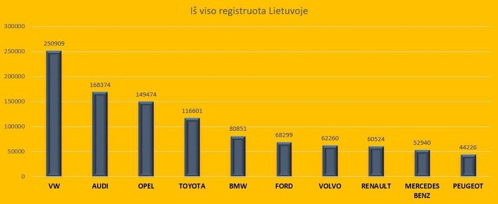Populiariausi automobiliai Lietuvoje (nuotr. 123rf.com)