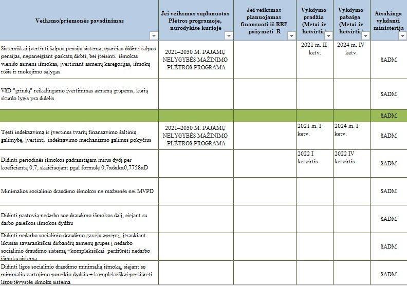Socialinės apsaugos ir darbo ministerijos rengiamos priemonės