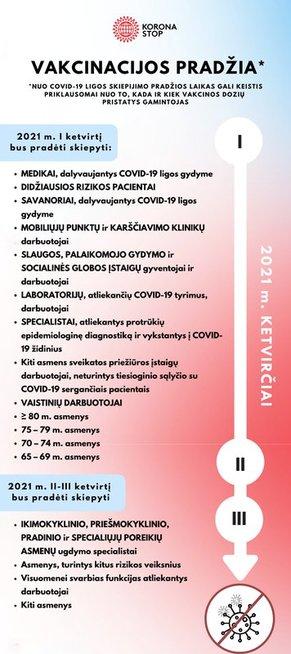 Vakcinavimo planas (parengta Vyriausybės)
