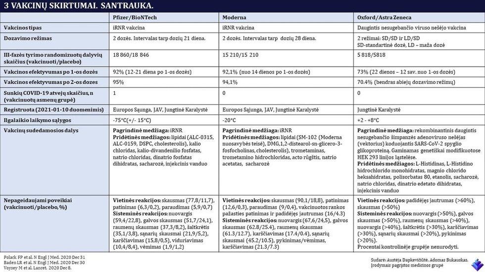 Covid-19 vakcinų palyginimas
