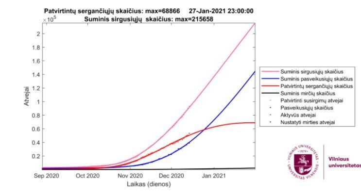 Covid-19 plitimo prognozės