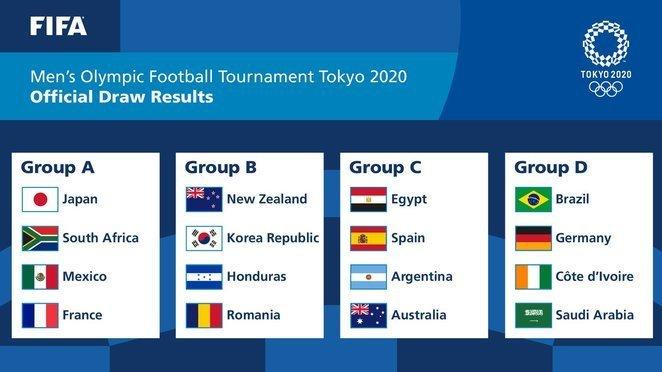 Moterų turnyro grupės.