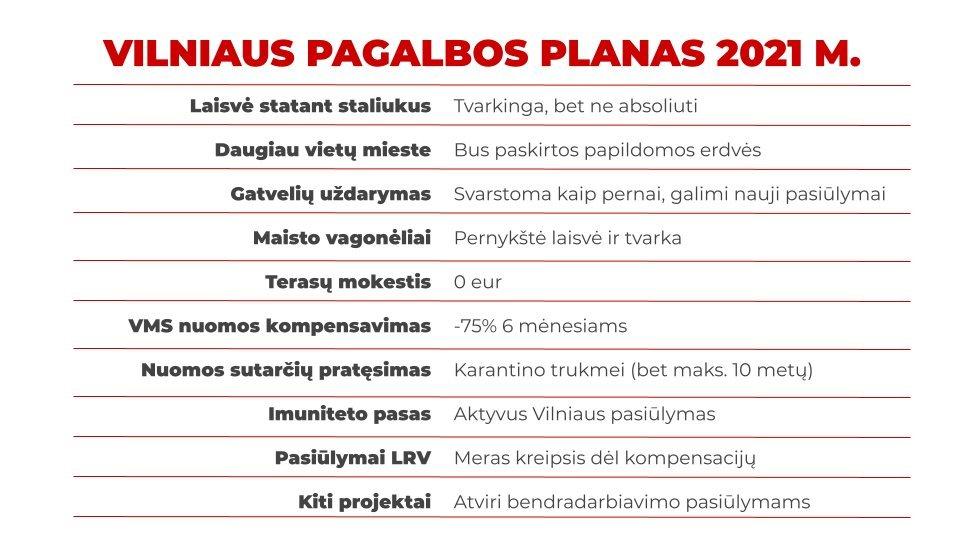 Vilnius patvirtino pagalbos restoranams ir kavinėms planą