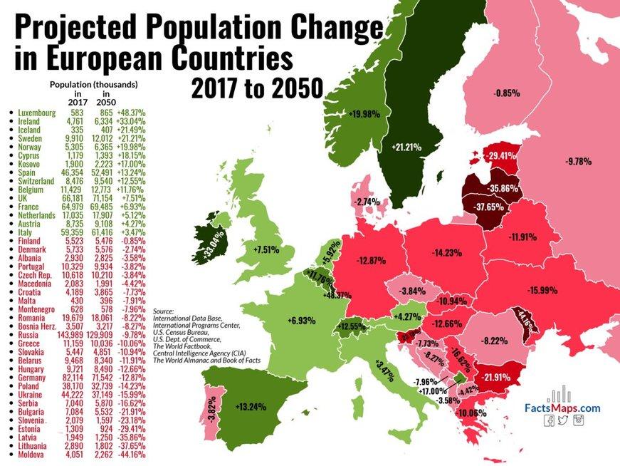Europos šalių populiacijos pokyčiai