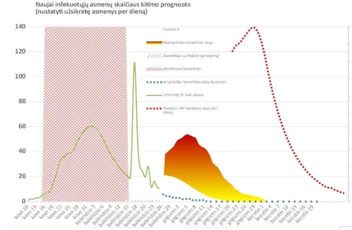 Naujai infekuotųjų skaičiaus kitimo prognozės