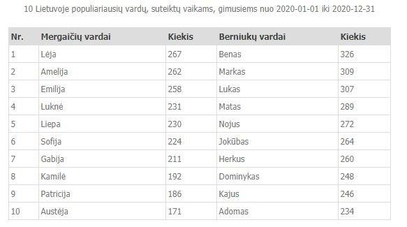 Populiariausi vaikų vardai 2020-aisias metais, Registrų centro duomenys