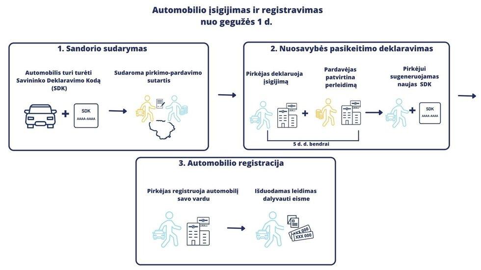 Transporto priemonių registravimas ir deklaravimas nuo gegužės 1 d.