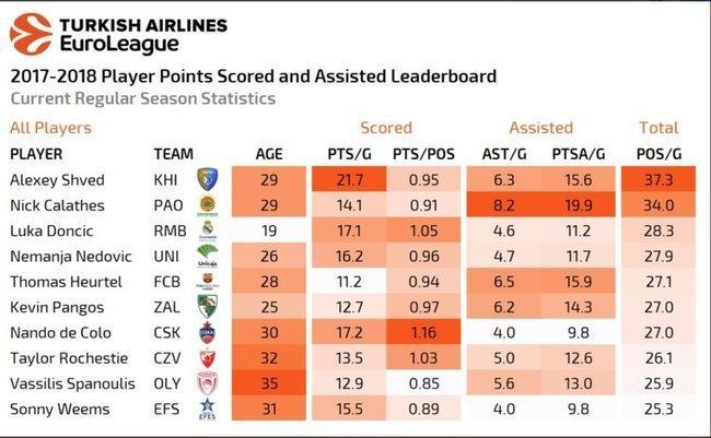 Eurolygos lyderiai pagal taškus ir rezultatyvius perdavimus (nuotr. Euroleague Basketball)