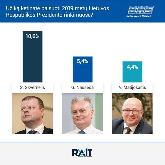 Prezidento rinkimuose lietuviai nori balsuoti už S. Skvernelį, G. Nausėdą ir V. Matijošaitį. BNS/RAIT