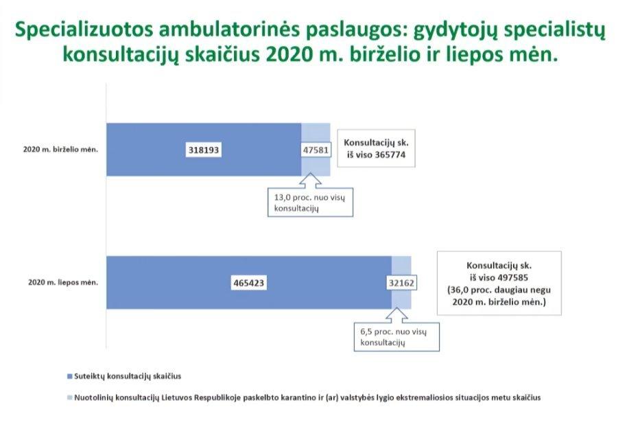 Ambulatorinių paslaugų atnaujinimas
