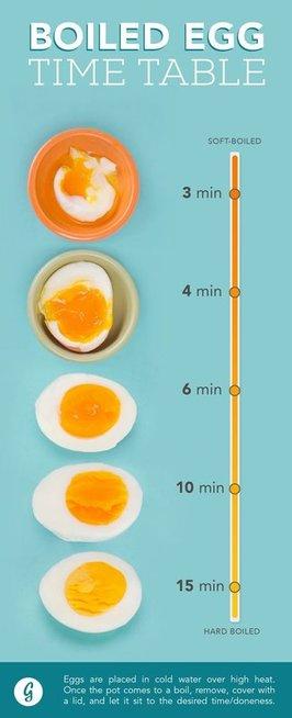 Kiaušinių virimo laikas (pinterest.com)