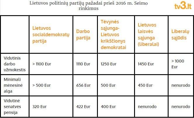 Politinių partijų pažadai (nuotr. TV3)