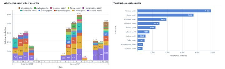 Pandemijos rodikliai (nuotr. LRV)