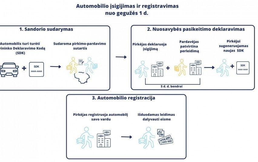 Nauja transporto priemonių savininkų sistema