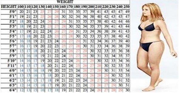 Kiek nueiti pagal tavo ūgį ir svorį (ūgis pateiktas pėdomis, svoris - paundais)